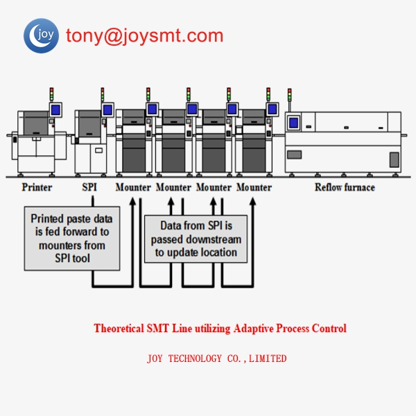 Theoretical SMT Line utilizing Adaptive Process Control
