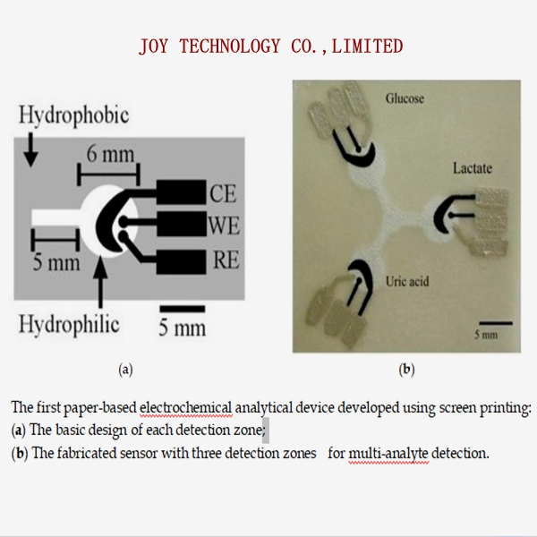 Inkjet-Printed and Paper-Based Electrochemical Sensors